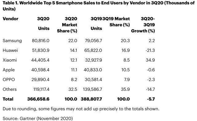 در فصل سوم 2020 فراوری کنندگان گوشی های هوشمند، فروش بهتری را نسبت به دو فصل قبلی تجربه نموده اند